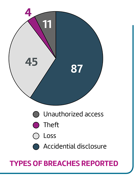 Types of breaches reported