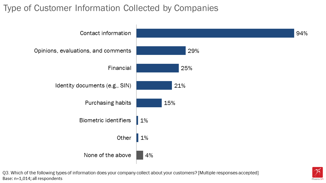 Figure 1: Type of customer information collected by companies