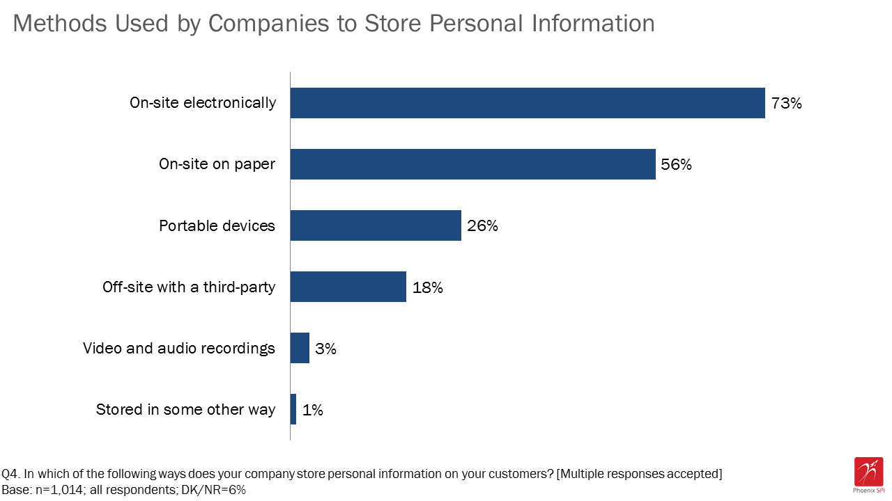Figure 2: Methods used by companies to store personal information