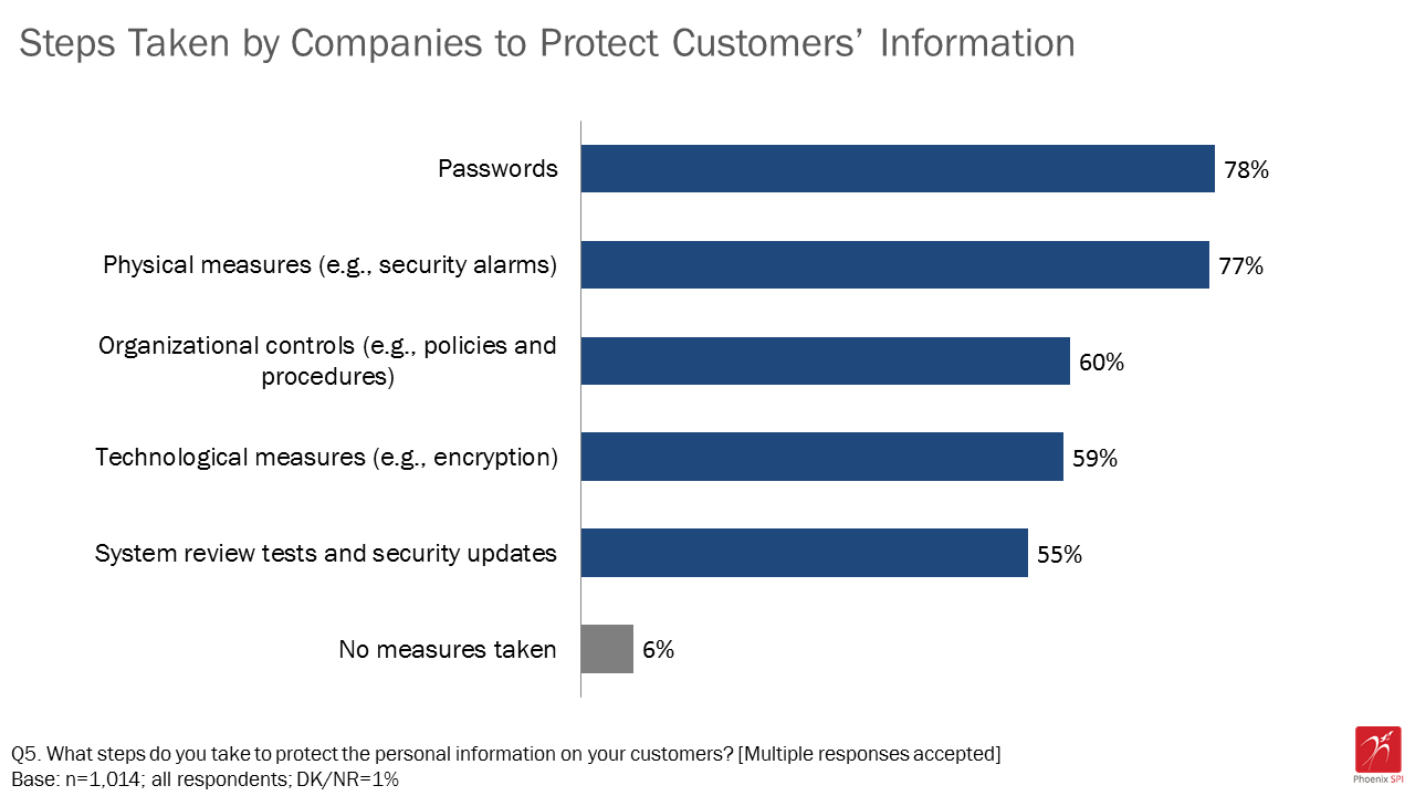 Figure 3: Steps taken by companies to protect customers' information