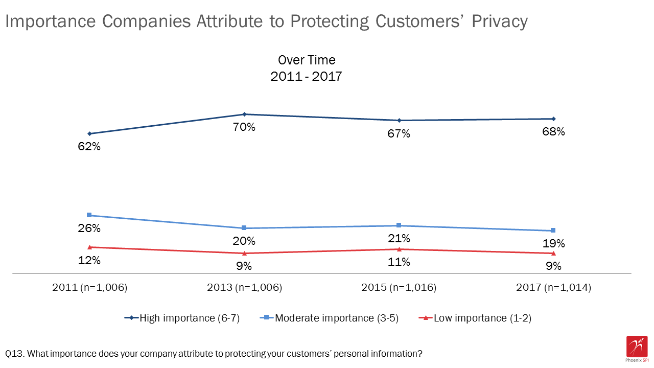 Figure 5: Importance companies attribute to protecting customers' privacy over time