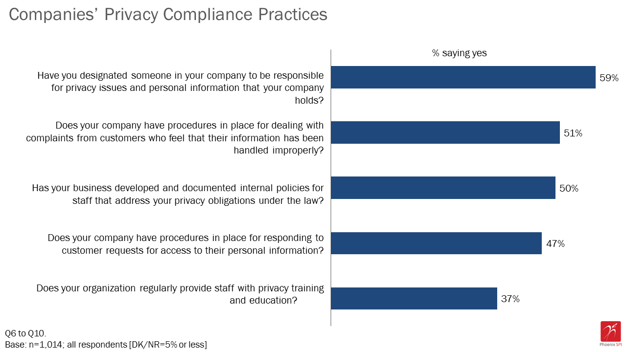 Figure 6: Companies' privacy compliance practices