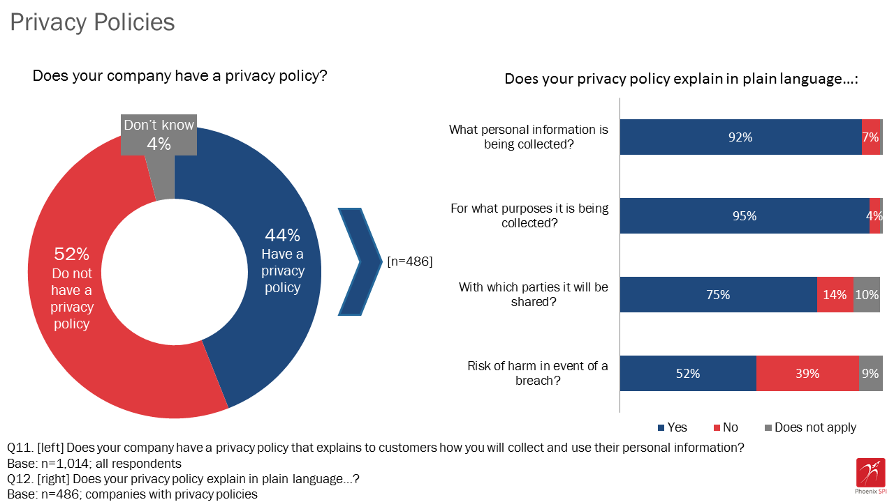 Figure 7: Privacy policies