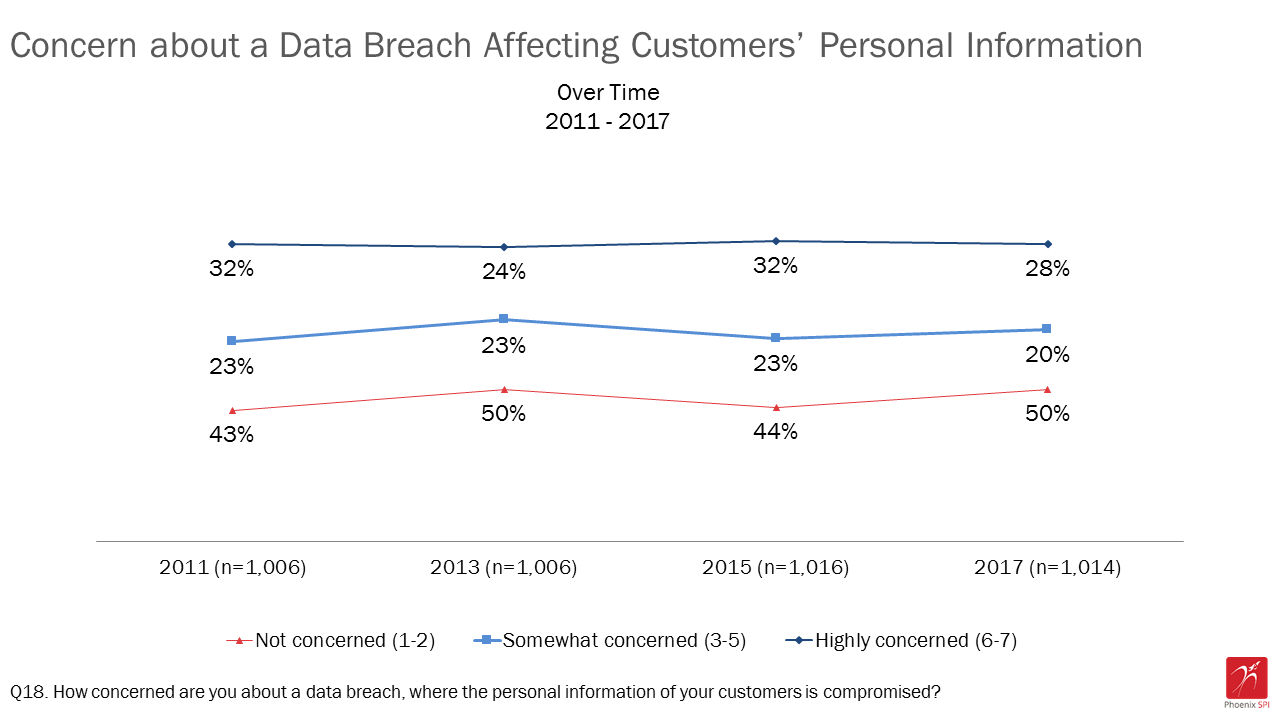 Figure 9: Concern about a data breach affecting customers' personal information over time