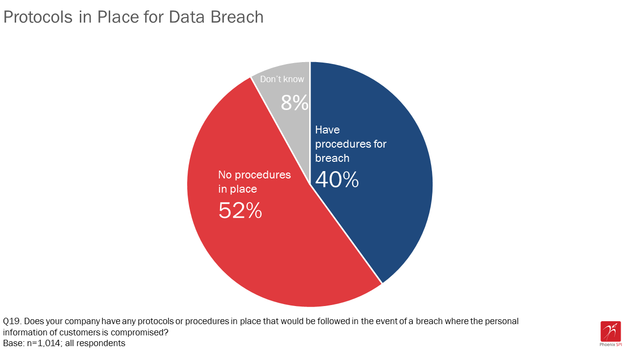 Figure 10: Protocols in place for data breach