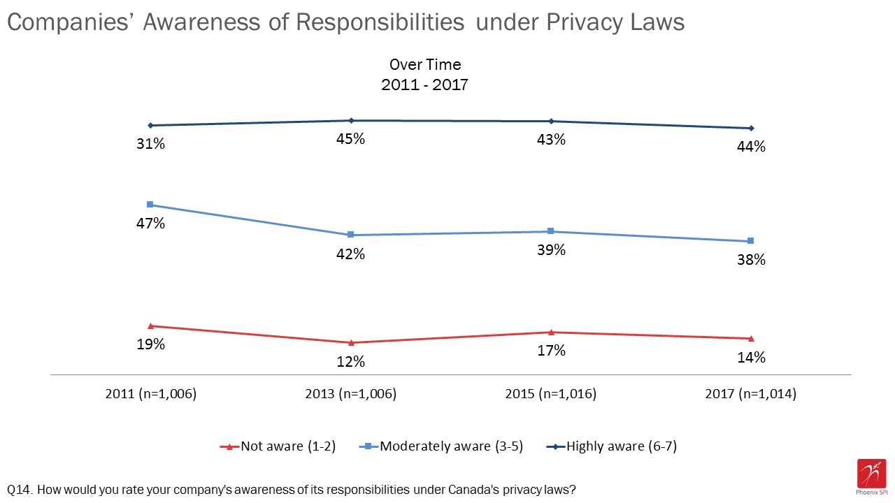 Figure 13: Companies' awareness of responsibilities under privacy laws over time