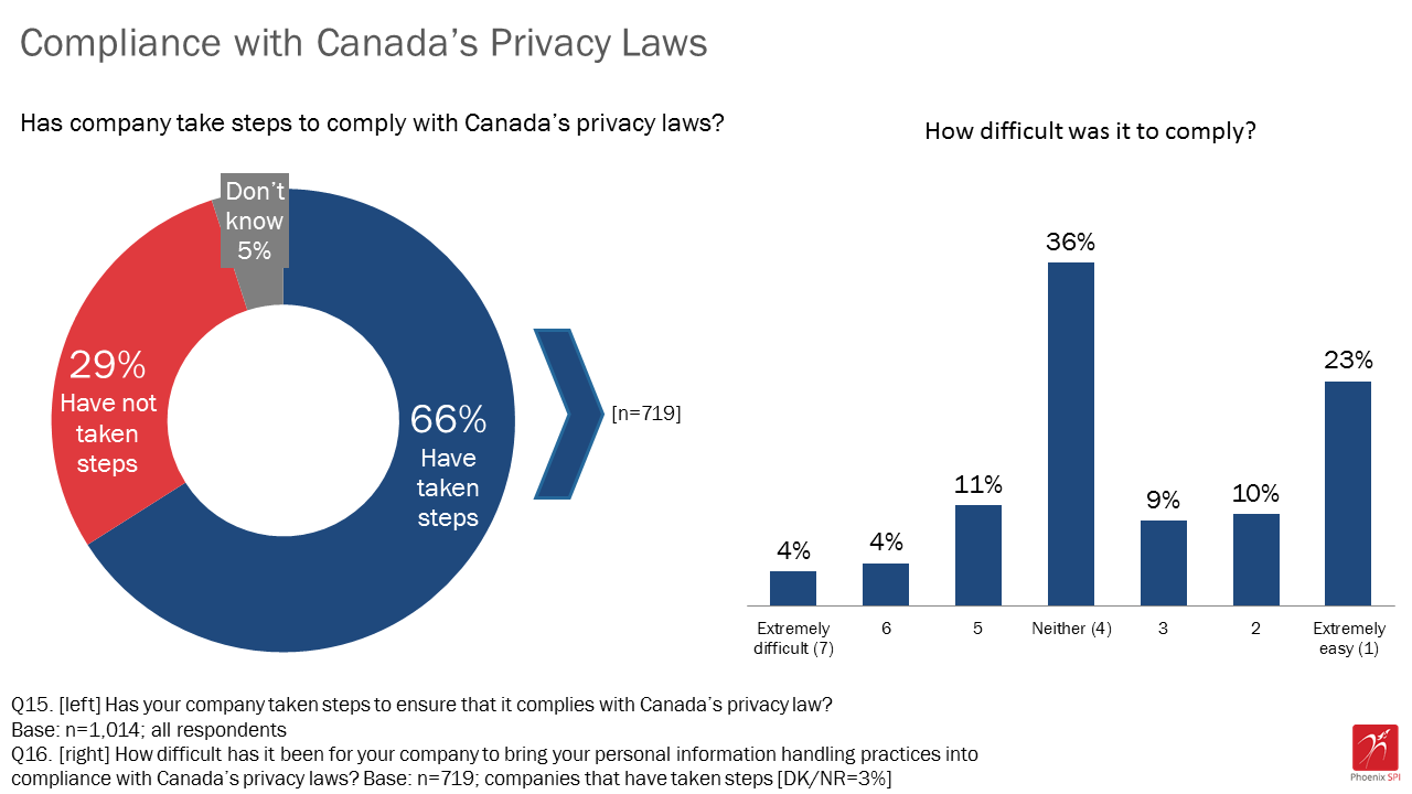 Figure 14: Compliance with Canada's privacy laws