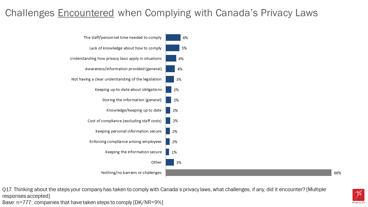 Figure 15: Challenges encountered when complying with Canada's privacy laws