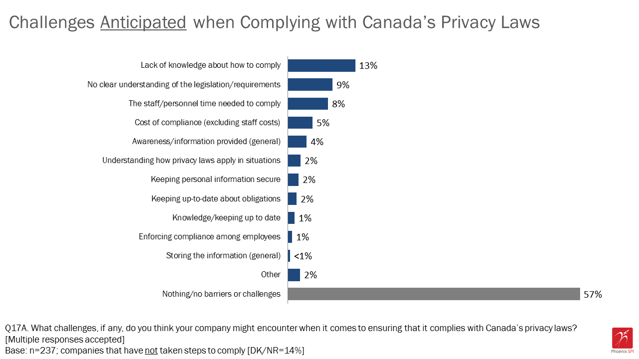 Figure 16: Challenges anticipated when complying with Canada's privacy laws