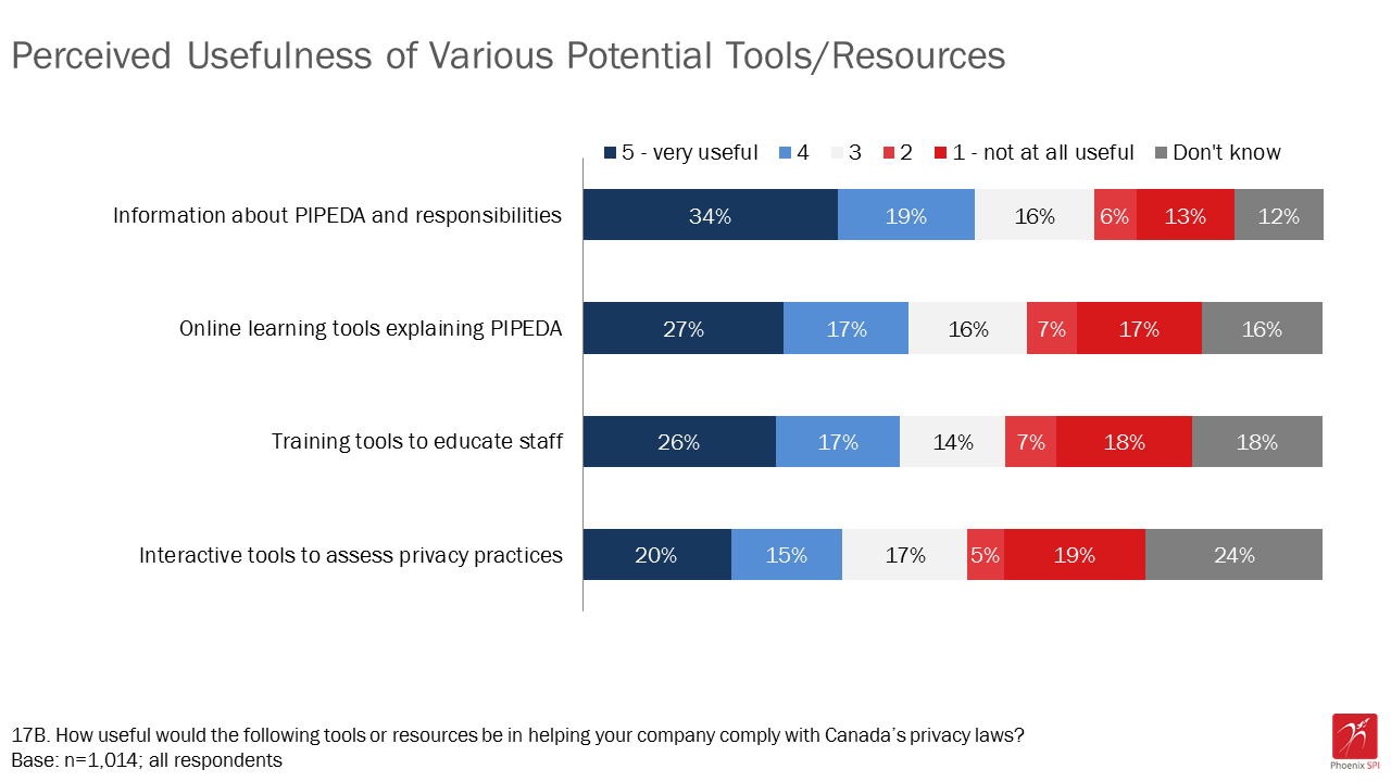 Figure 17: Perceived usefulness of various tools/resources