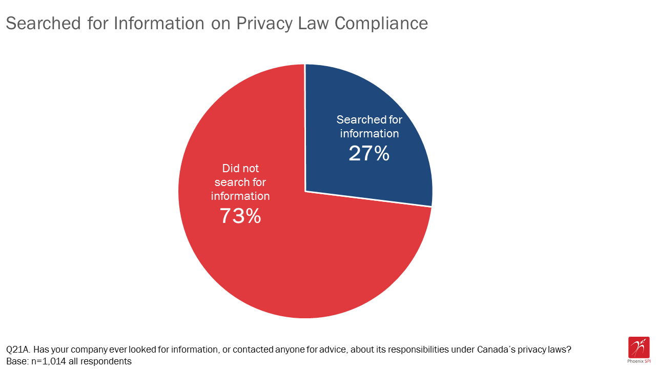 Figure 18: Searched for information on privacy law compliance