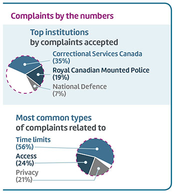 Complaints by the numbers