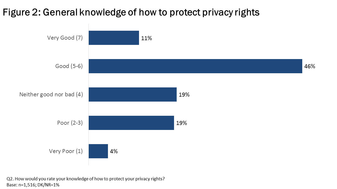 Figure 2: General knowledge of how to protect privacy rights