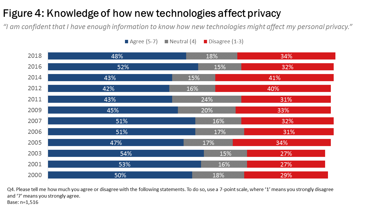 Figure 4: Knowledge of how new technologies affect privacy