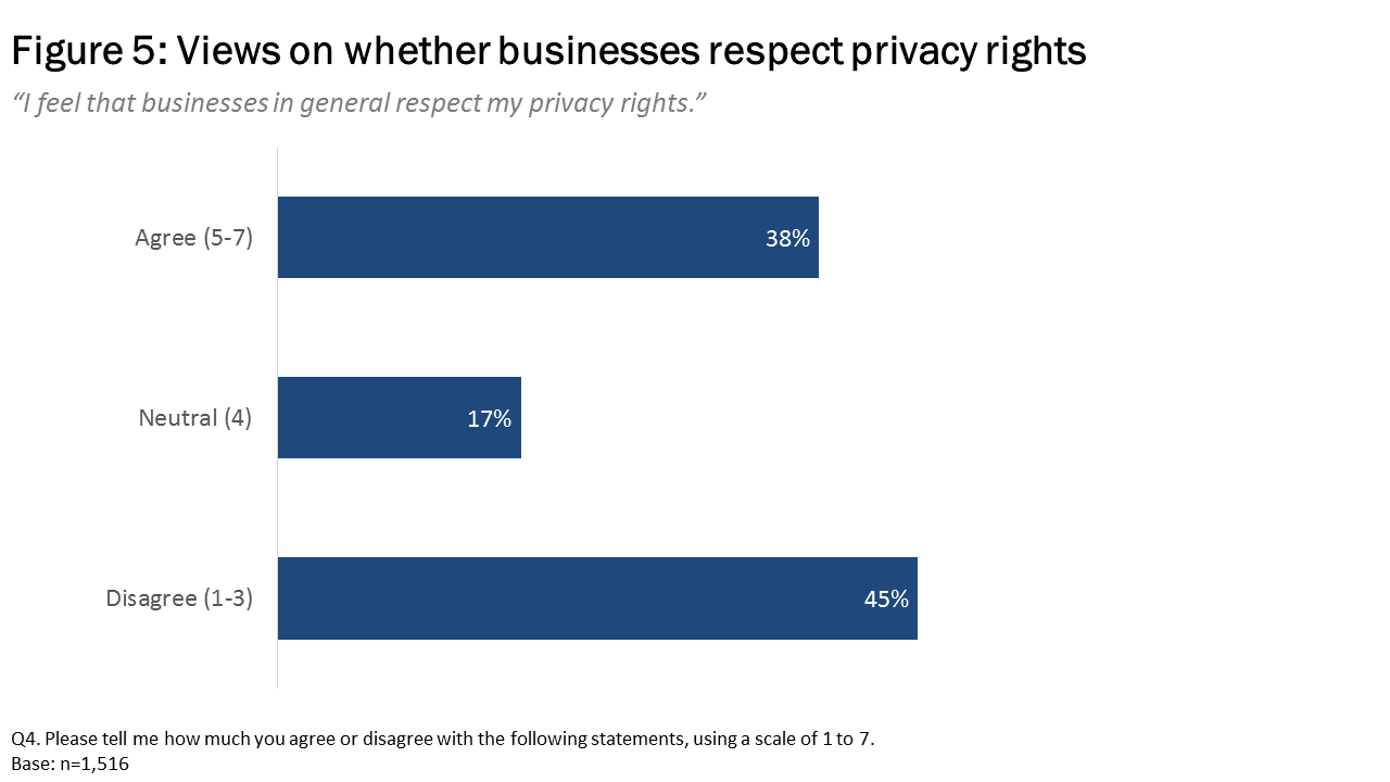 Figure 5: Views on whether businesses respect privacy rights