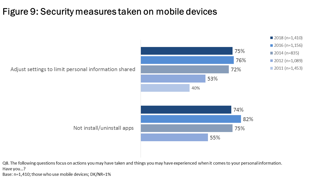 Figure 9: Security measures taken on mobile devices