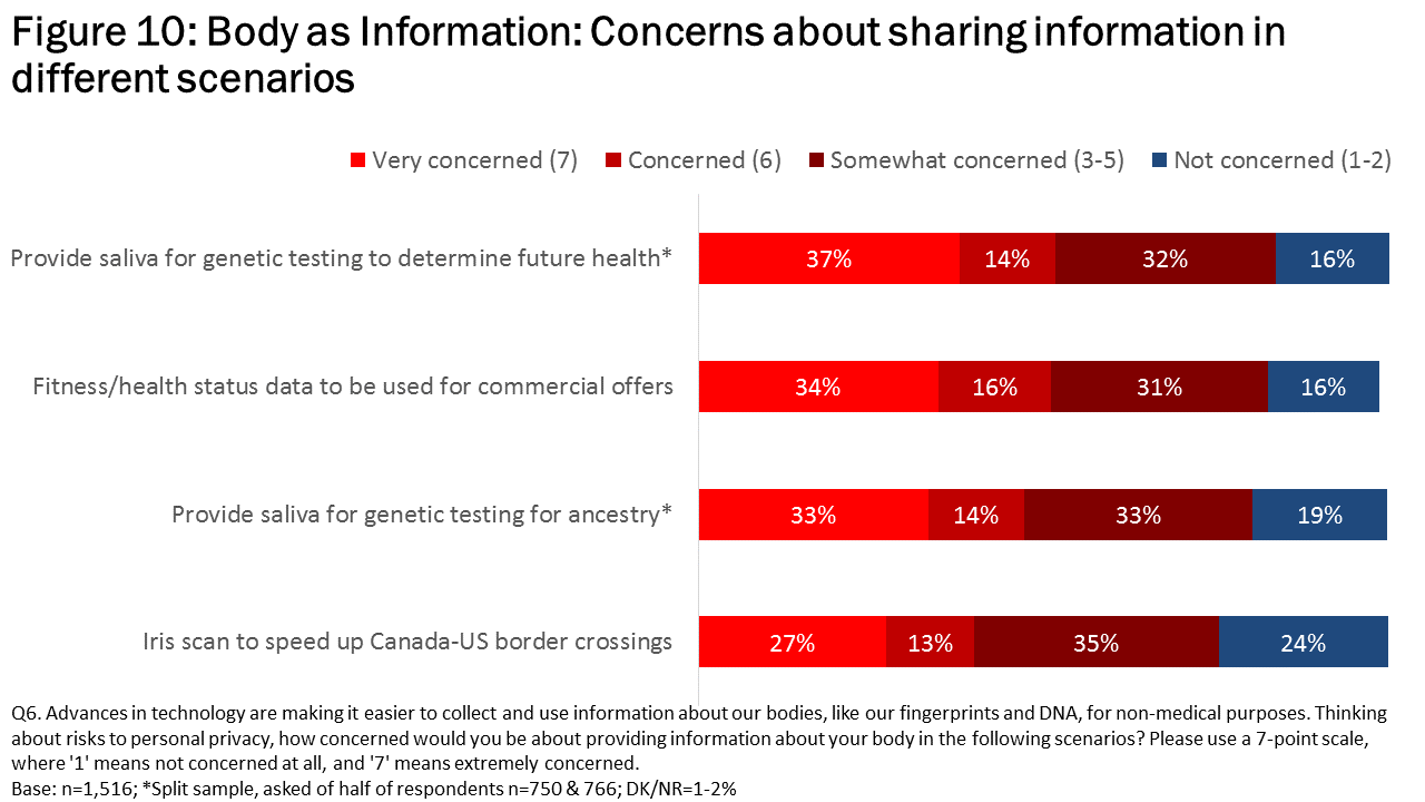 Figure 10: Body as Information: Concerns about sharing information in different scenarios