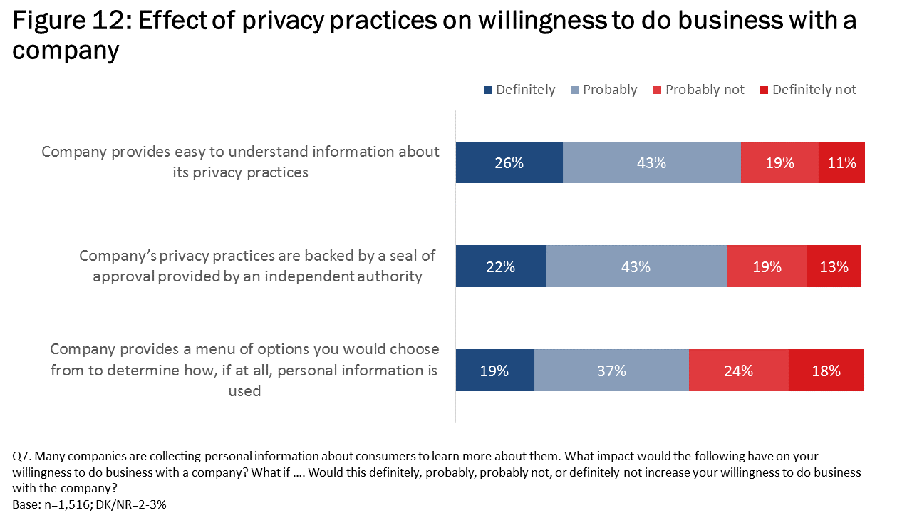Figure 12: Affect of privacy practices on willingness to do business with a company