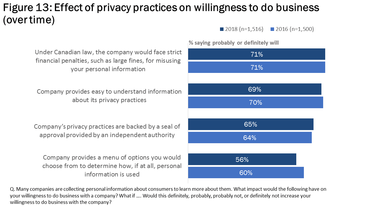 Figure 13: Affect of privacy practices on willingness to do business (over time)