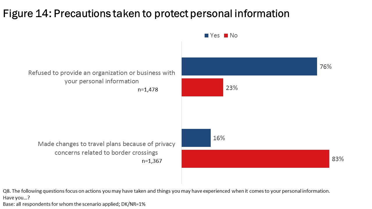 Figure 14: Precautions taken to protect personal information