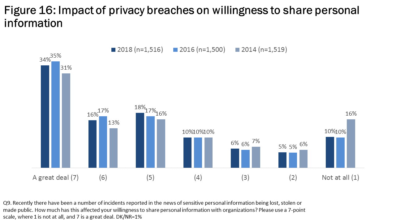 Figure 16: Impact of privacy breaches on willingness to share personal information