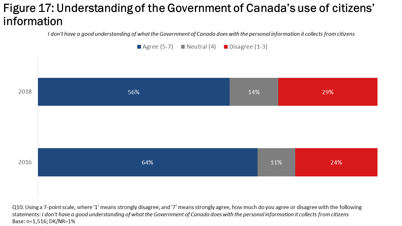 Figure 17: Understanding of the Government of Canada's use of citizens' information