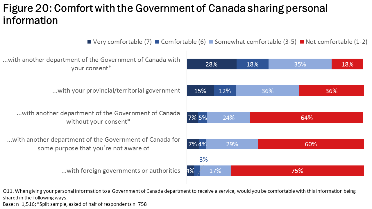 Figure 20: Comfort with the Government of Canada sharing personal information