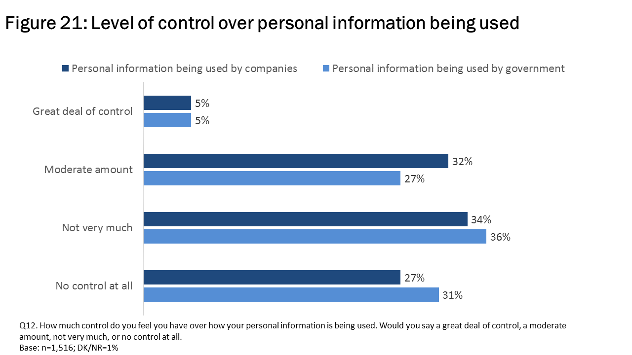 Figure 21: Level of control over personal information being used