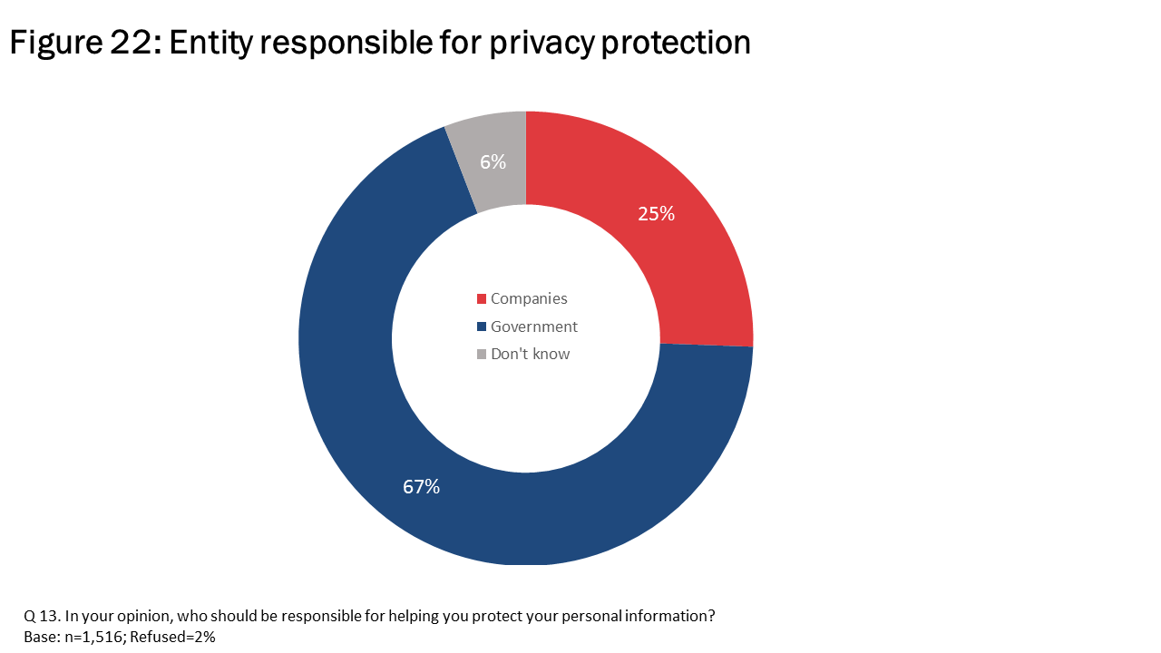 Figure 22: Entity responsible for privacy protection