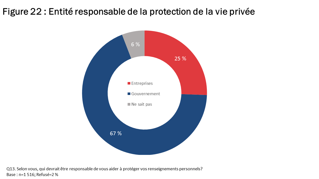 Figure 22 : Entité responsable de la protection de la vie privée