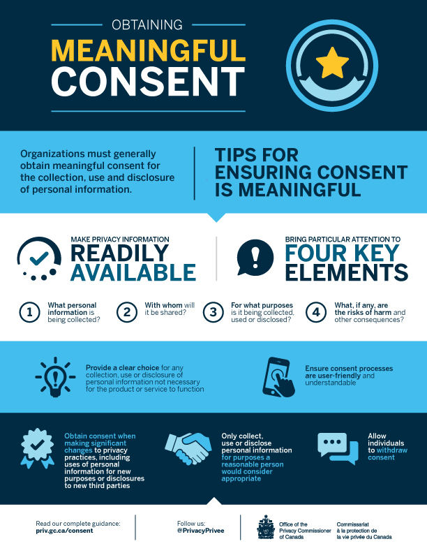 Infographic of Obtaining meaningful consent. Description follows.