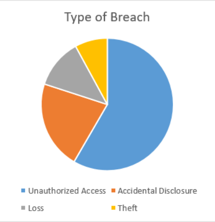 Type of breach chart