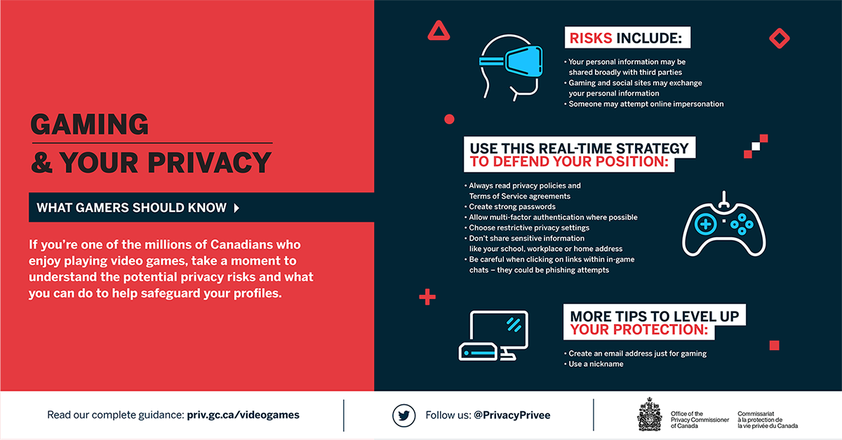 Infographic on Gaming & your privacy. Description follows.