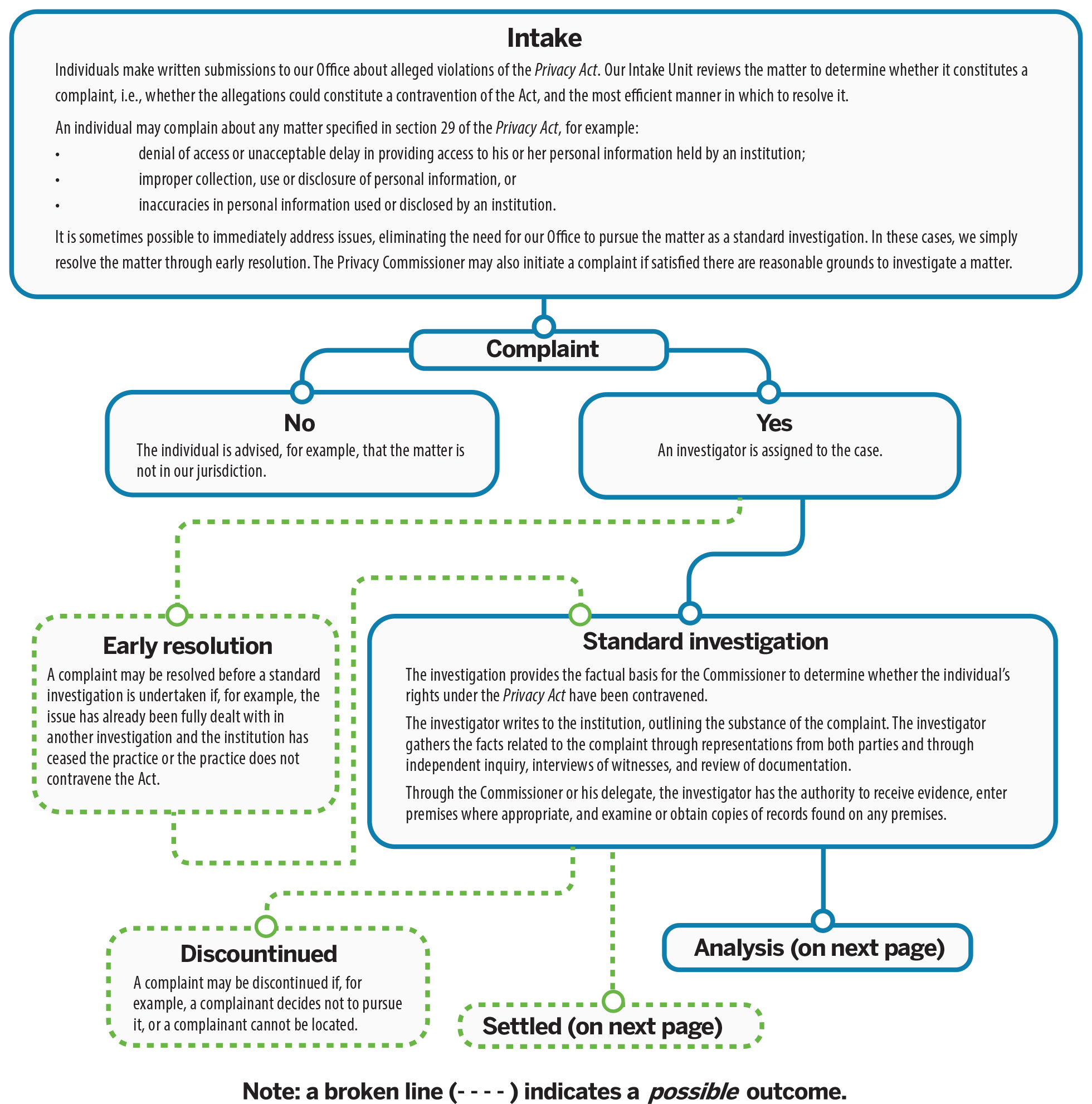 Figure 2: Privacy Act investigation process: see text version.