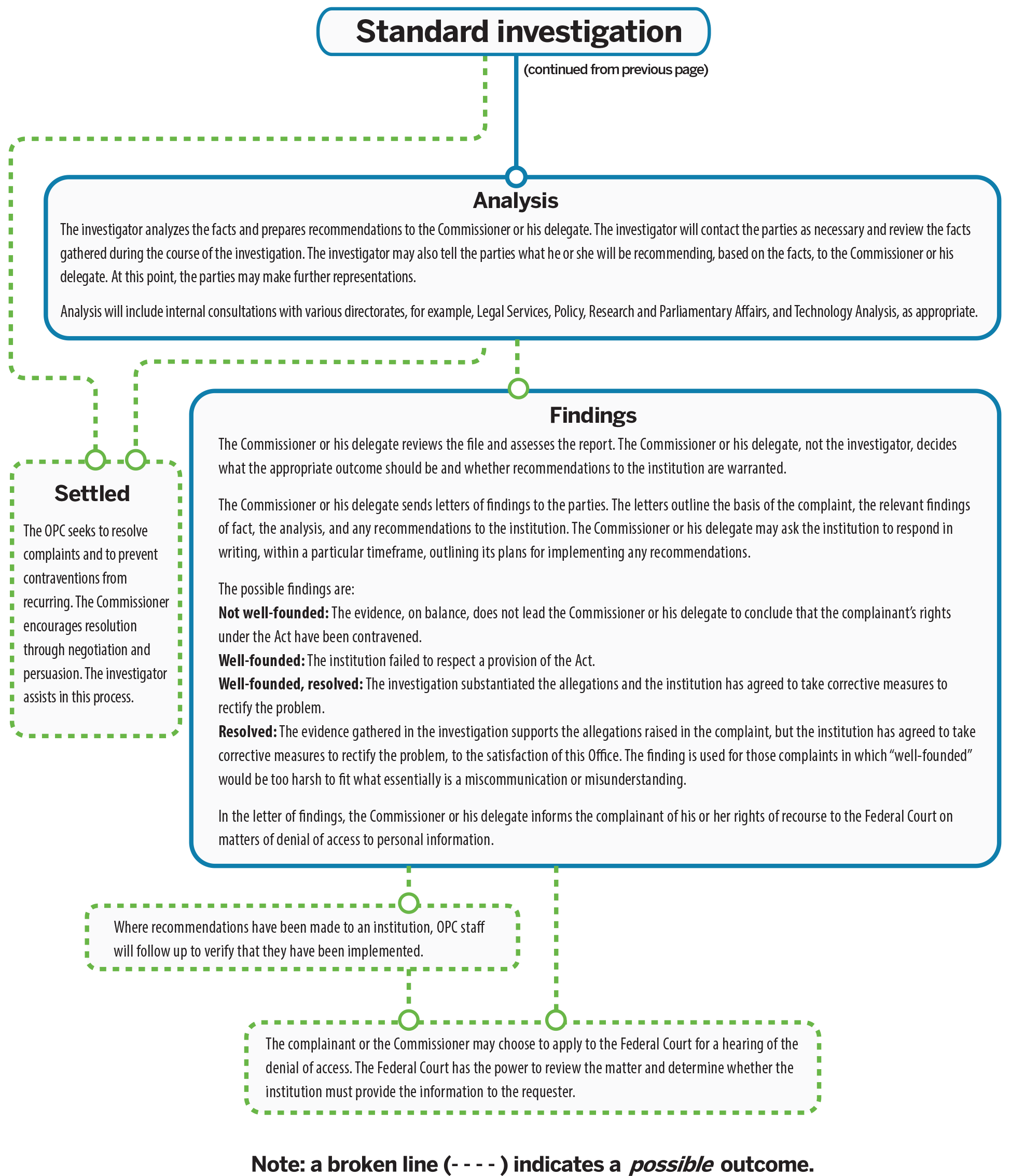 Figure 3: Privacy Act investigation process: see text version.